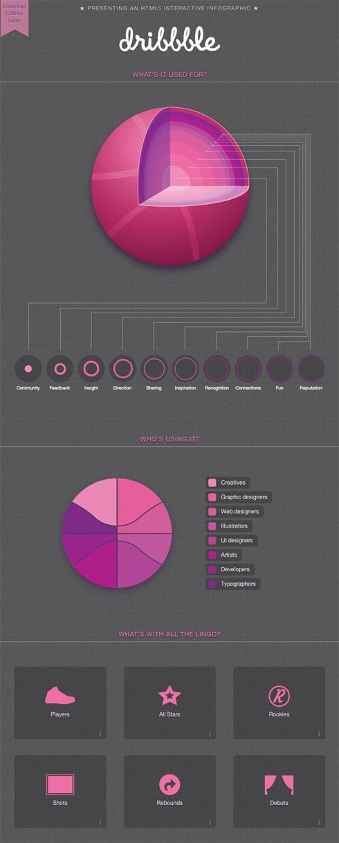 dribble_infografia