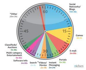 red_social_tiempo