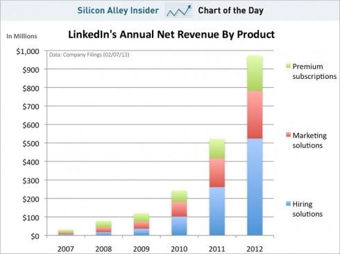 Ingresos Linkedin 2012