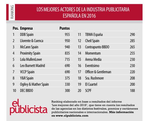 ranking el publicista